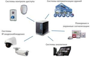 Интегрированные системы